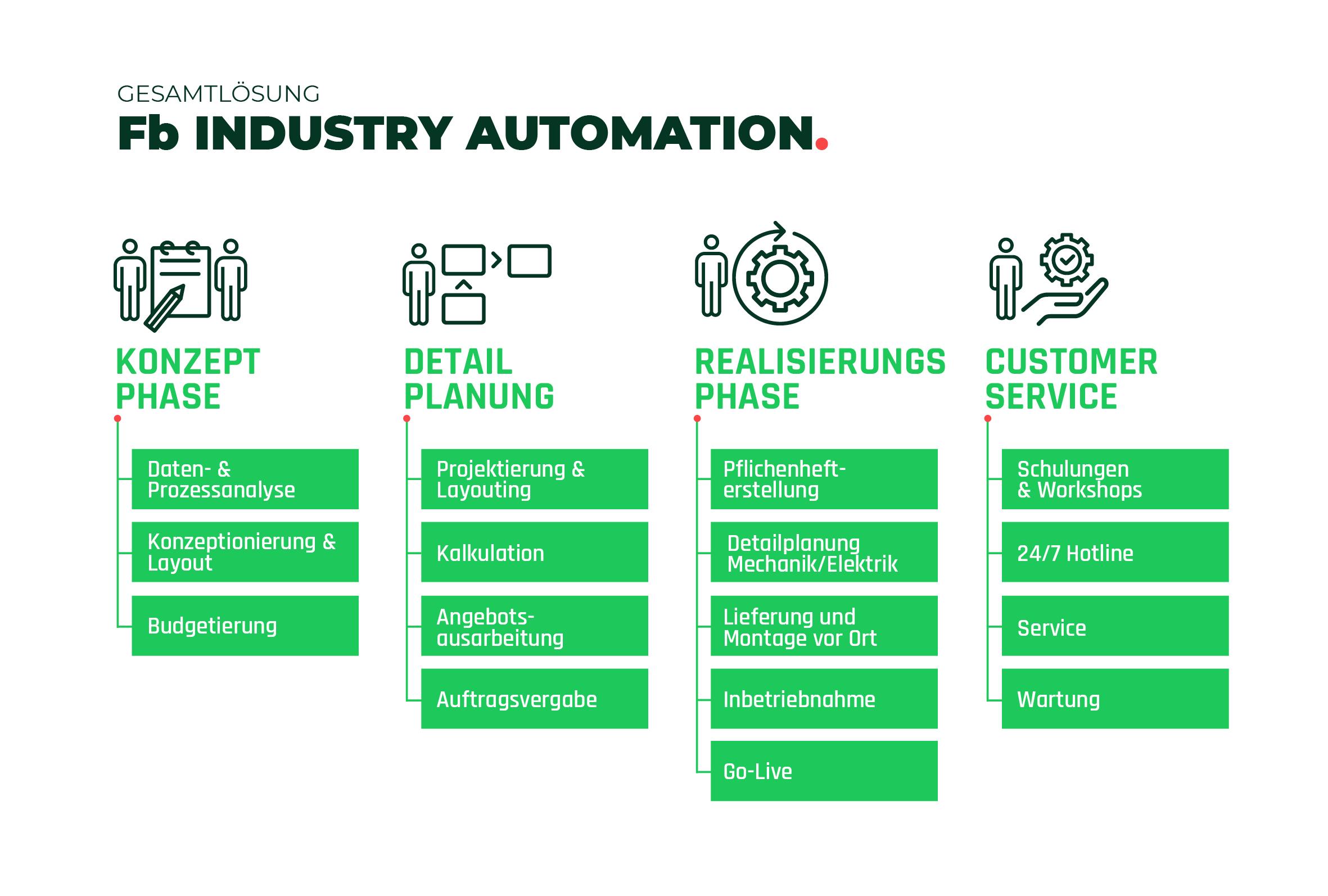 360+projektbegleitung-phasenaufbau-erstanalyse-umsetzung-service-fb-industry-automation